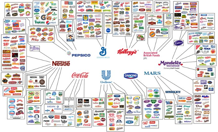 10 Companies Own All The World's Food Brands